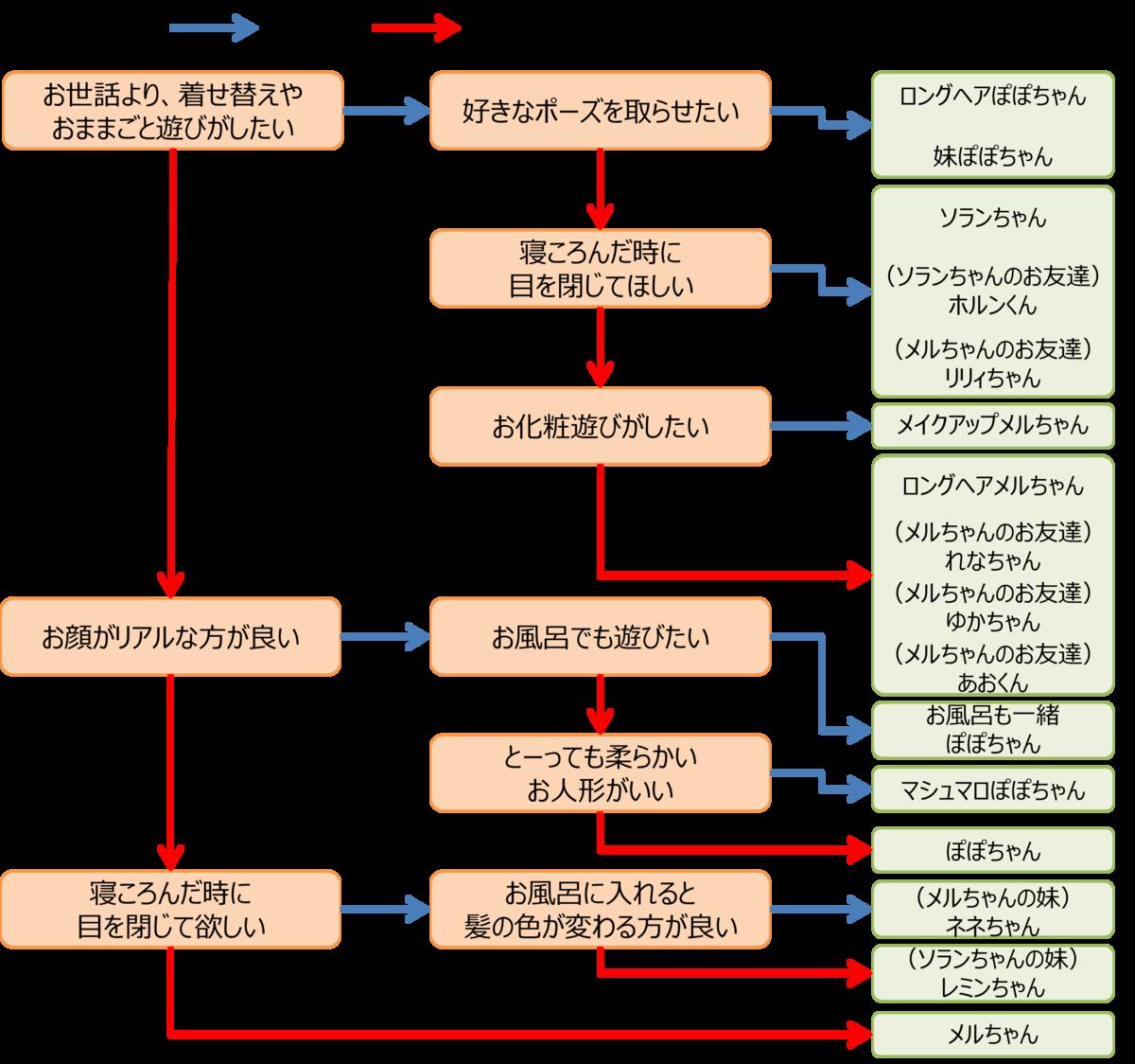 f:id:piyobu:20200702145746p:plain