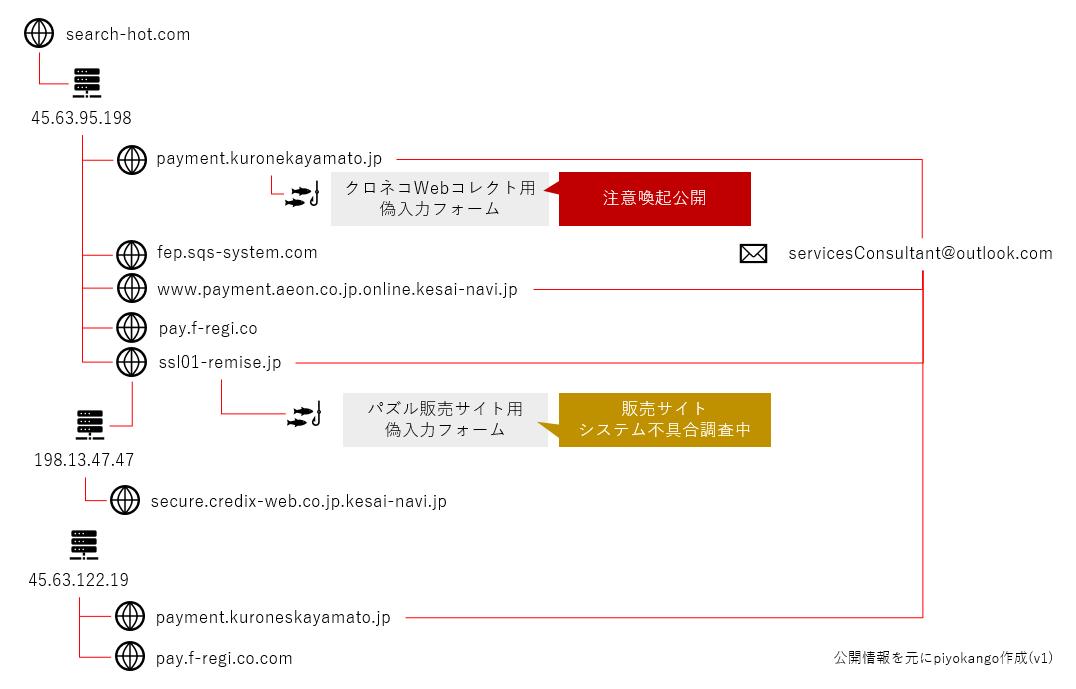 f:id:piyokango:20190610002123p:plain