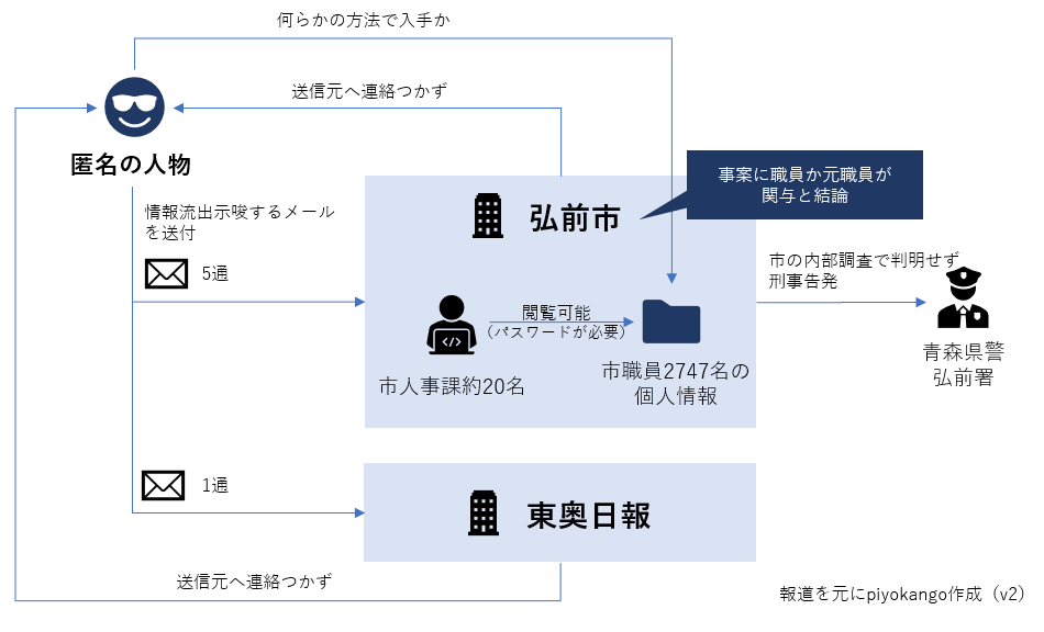 f:id:piyokango:20200111084658p:plain
