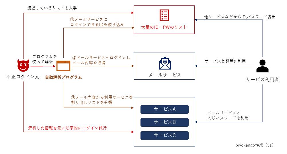 f:id:piyokango:20200116145224p:plain