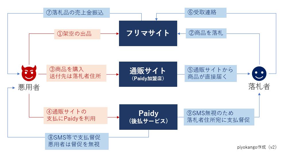 f:id:piyokango:20200117055242p:plain