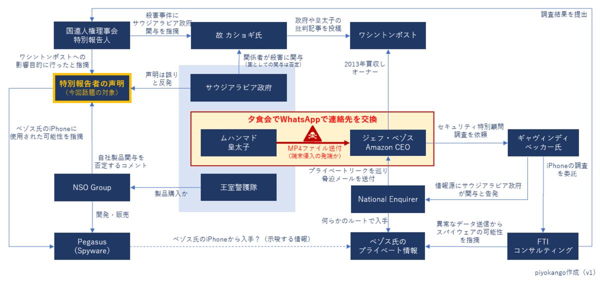 f:id:piyokango:20200124045740p:plain