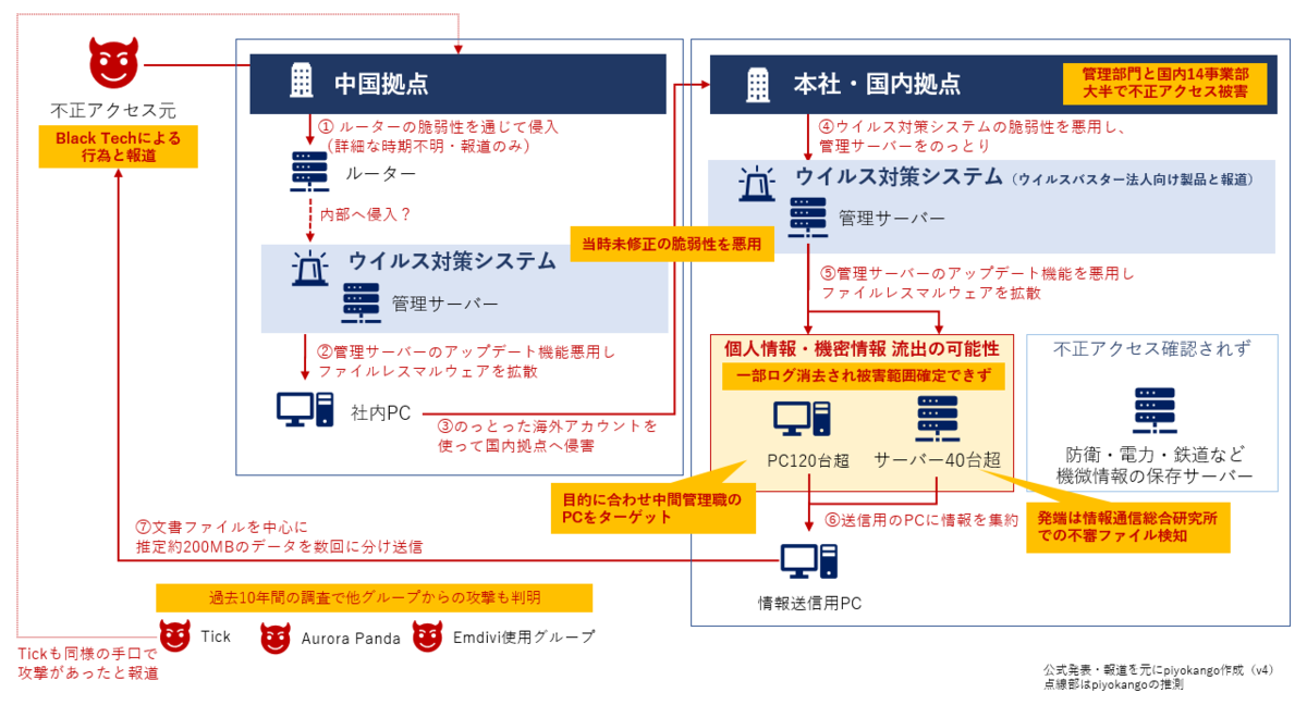 f:id:piyokango:20200214035805p:plain