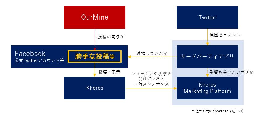 f:id:piyokango:20200214063309p:plain