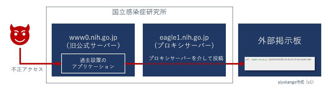 f:id:piyokango:20200305062508p:plain