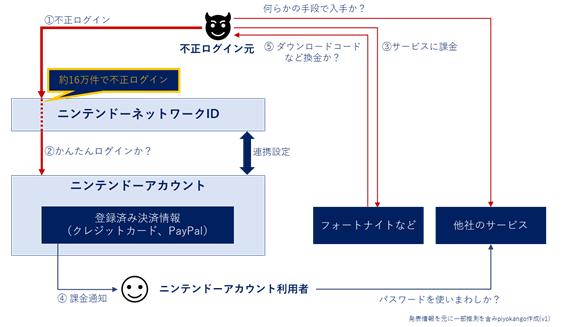 f:id:piyokango:20200425095219p:plain