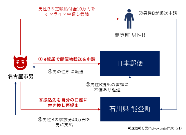 f:id:piyokango:20200802014817p:plain