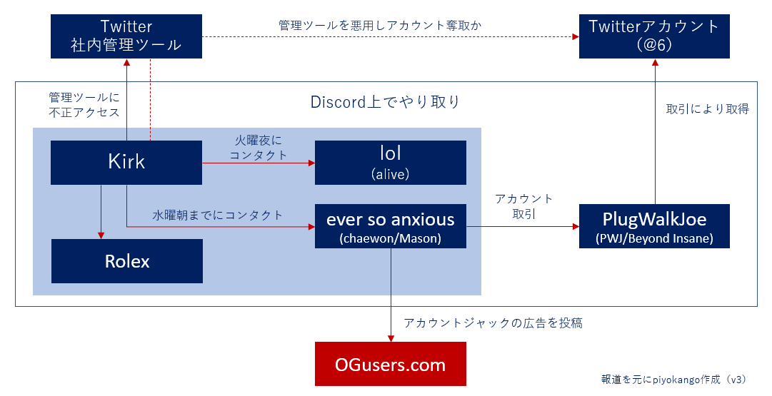 f:id:piyokango:20200802023223p:plain