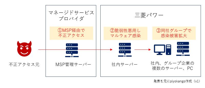f:id:piyokango:20201212074158p:plain