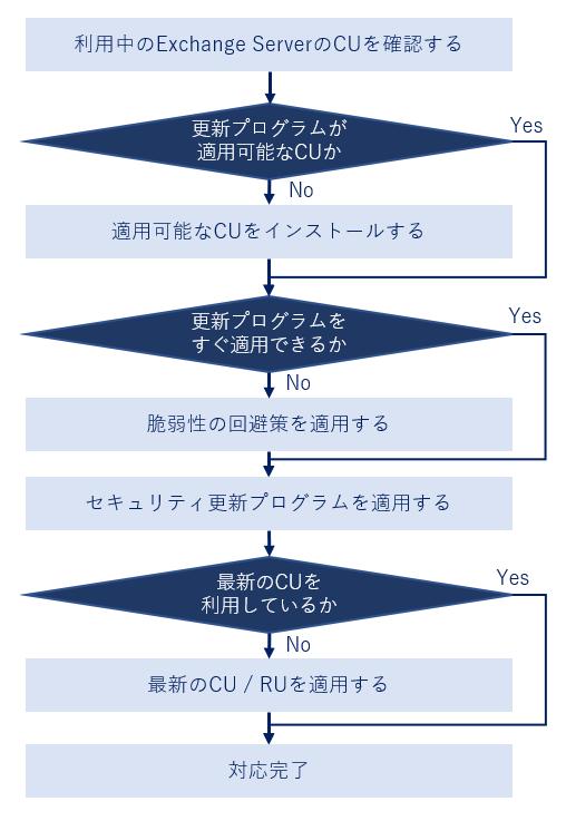 f:id:piyokango:20210310124434p:plain