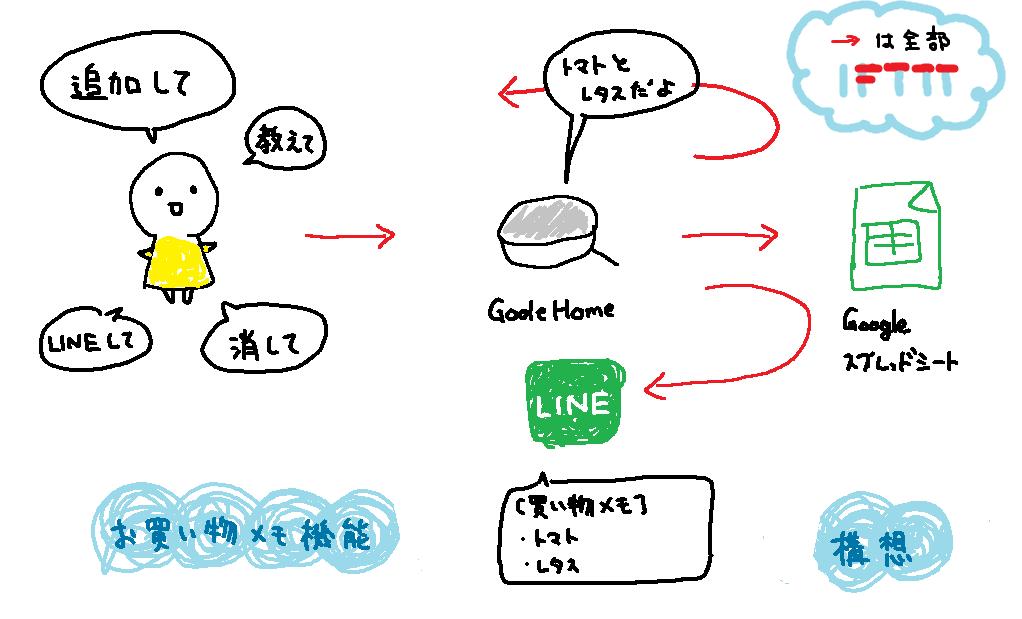 f:id:piyomani:20181030101145p:plain