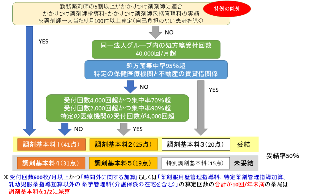 調剤基本料フローチャート(H28年調剤報酬改定)