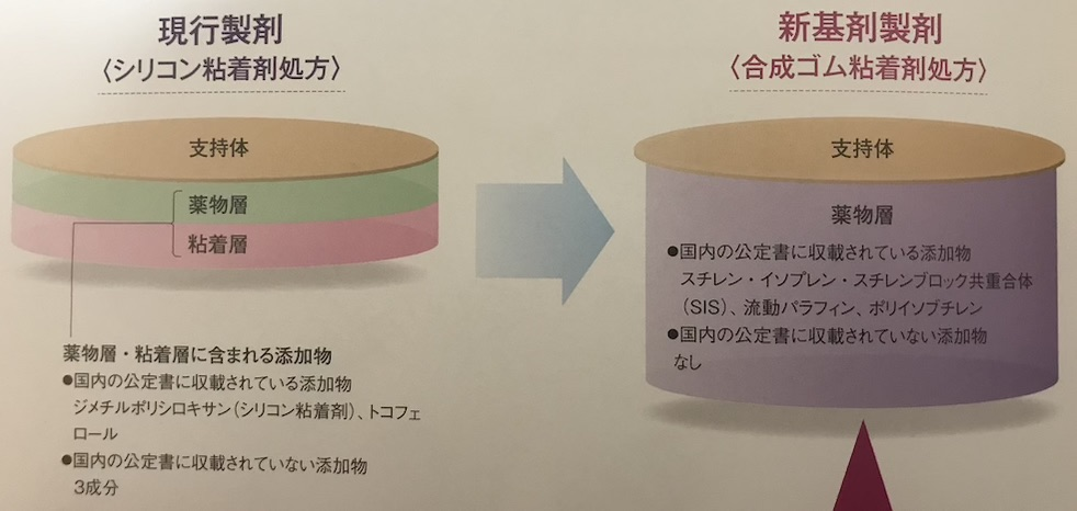 リバスタッチの基剤の違い