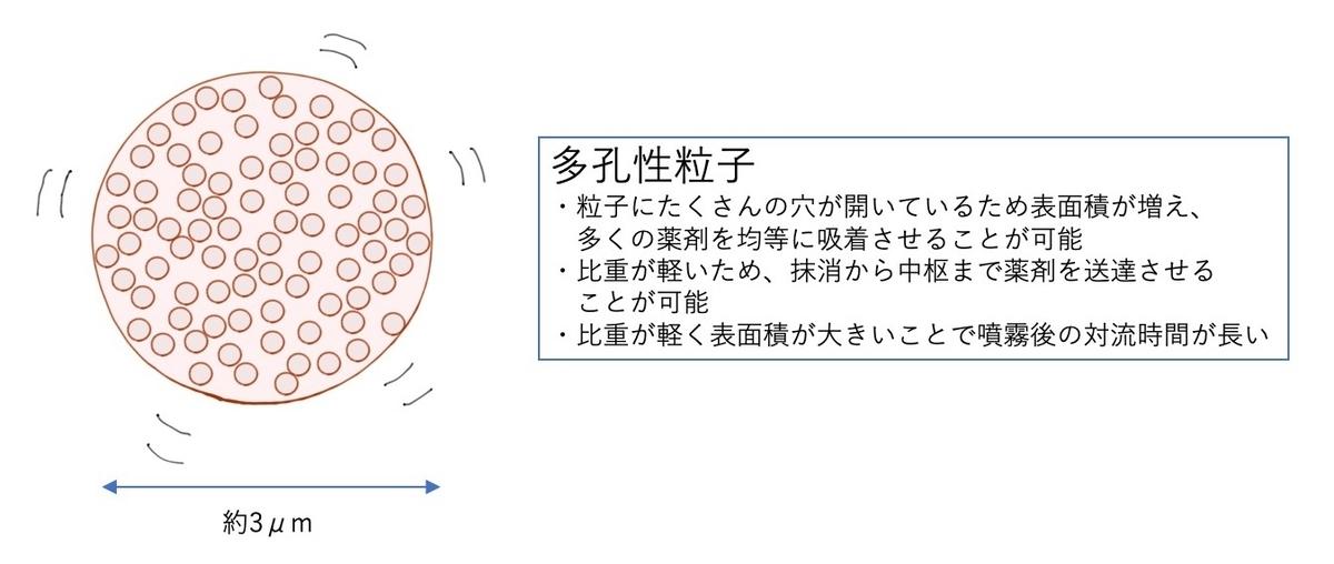 エアロスフィアの多孔性粒子