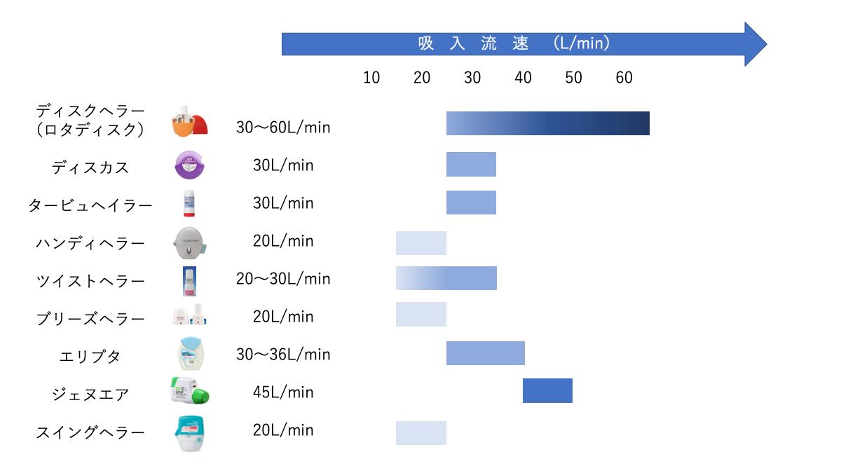 各種DPI製剤の吸入流速