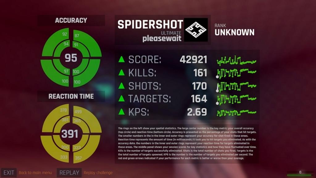 「Spidershot: Ultimate」中盤のスコア