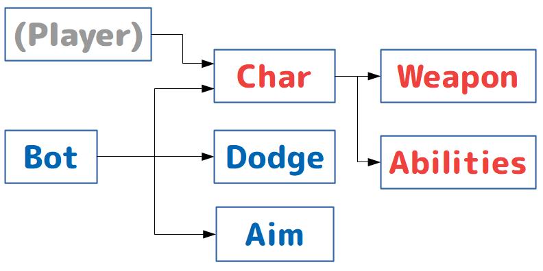 シナリオの構造