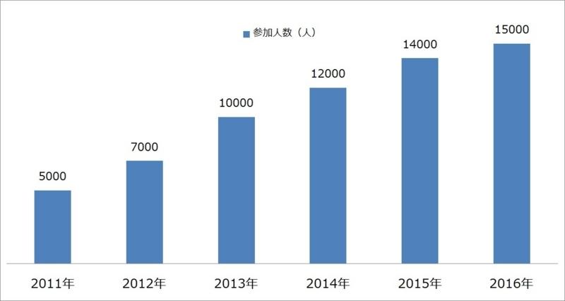 ぼんぼり祭り参加者数の推移