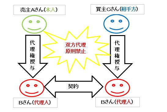 双方代理の禁止