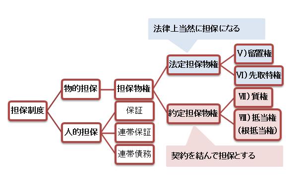 担保制度の体系図
