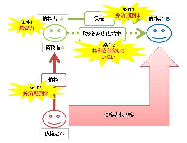 債権者代位権の成立条件の図