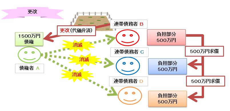 絶対的効力 更改の図