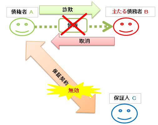 保証債務の附従性の図