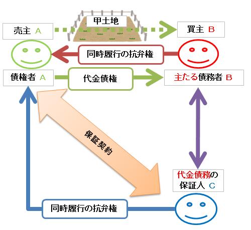 保証人の同時履行の抗弁権の図