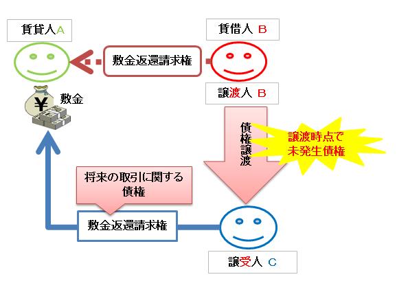 将来の取引に関する債権譲渡の図