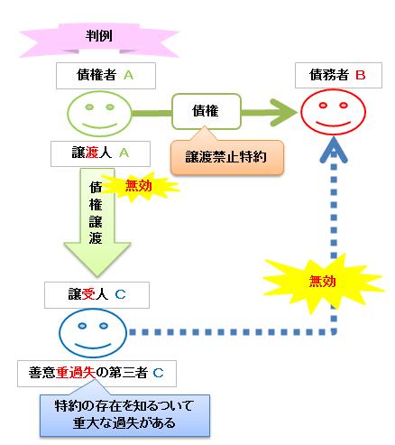 債権譲渡の判例の図