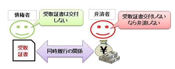 弁済と受取証書の交付は同時履行の関係の図