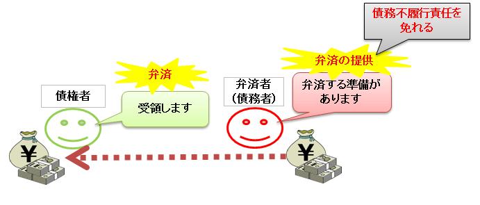 弁済の提供と弁済の図