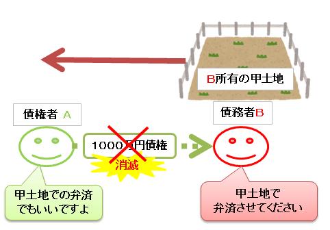 代物弁済の図