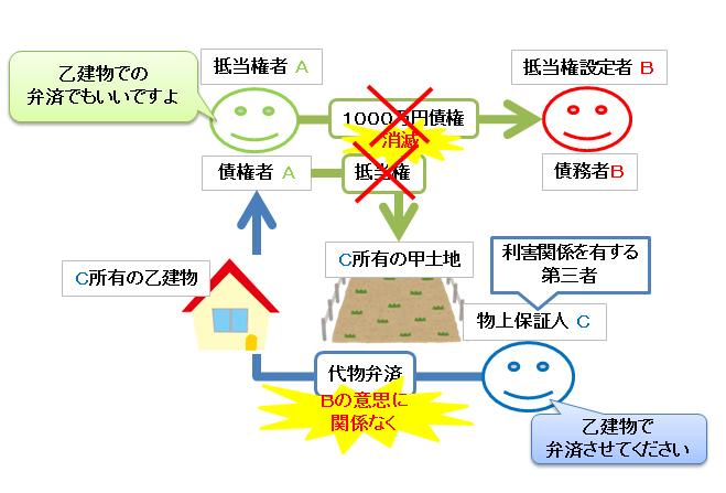 第三者の代物弁済の図