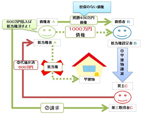 代価弁済の図