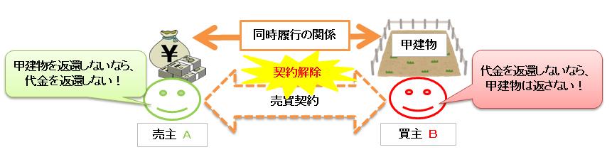 契約解除の原状回復義務による同時履行の抗弁権の図