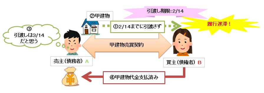 履行遅滞の発生要件の図
