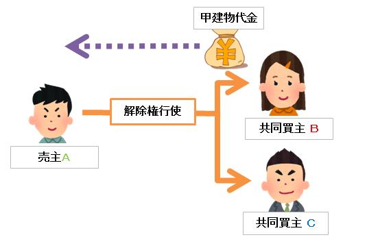 解除を受ける側が複数いる場合の契約解除の図
