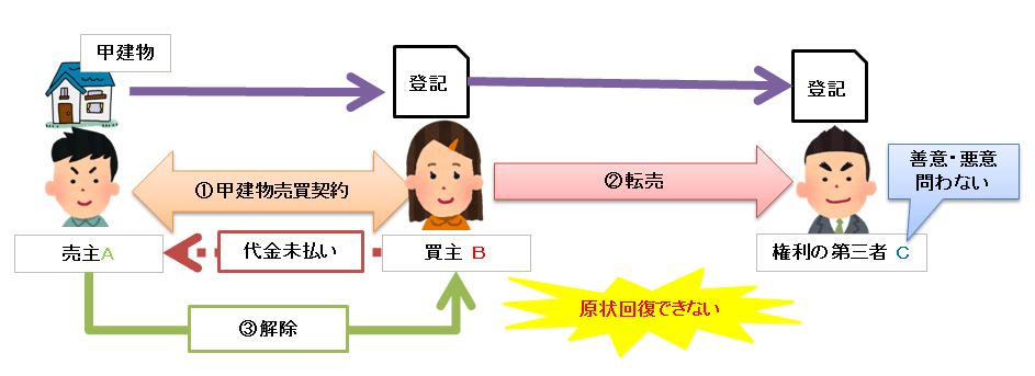 解除による第三者との関係の図