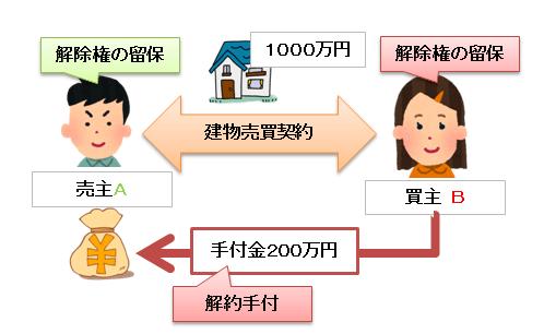 解約手付の図