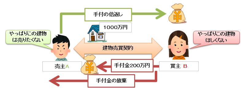 解約手付による契約解除の図