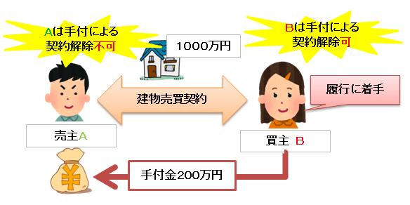 解約手付の制限の図