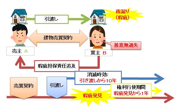 瑕疵担保責任の権利行使期間と消滅期間の図