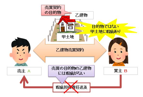 瑕疵担保責任の追及は目的物の隠れた瑕疵にしかできないの図