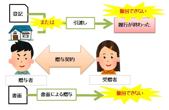贈与の撤回の図