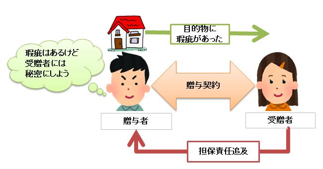 贈与の担保責任の図