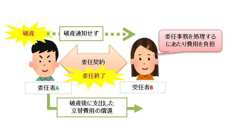 委任終了の対抗要件の図