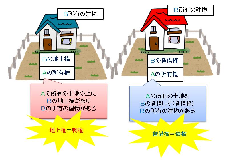 地上権と賃借権の違い