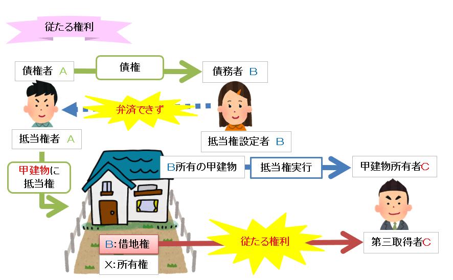 従たる権利の図