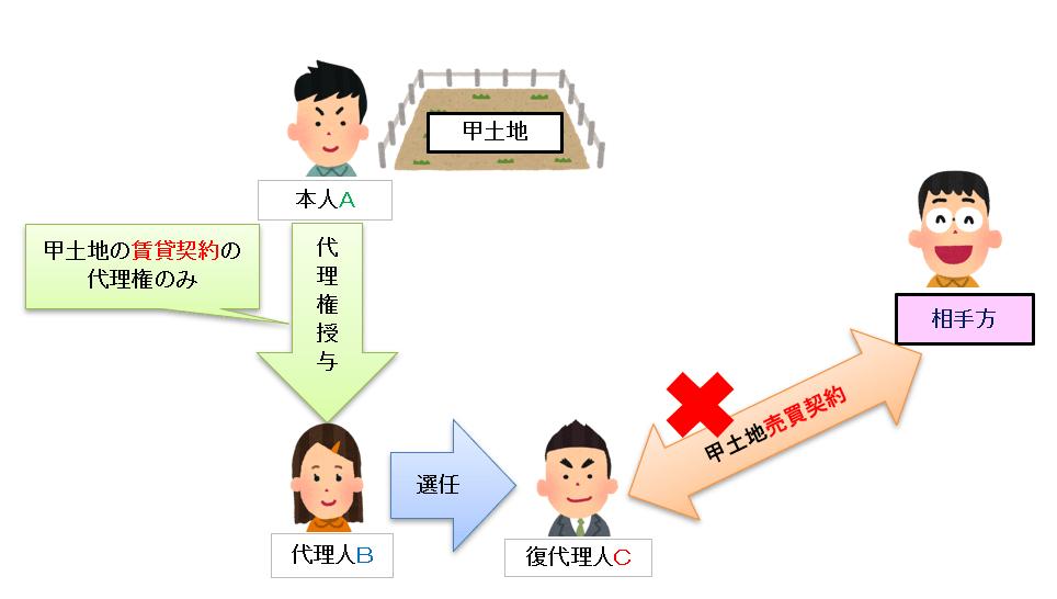 復代理人の代理権は代理人の代理権の範囲